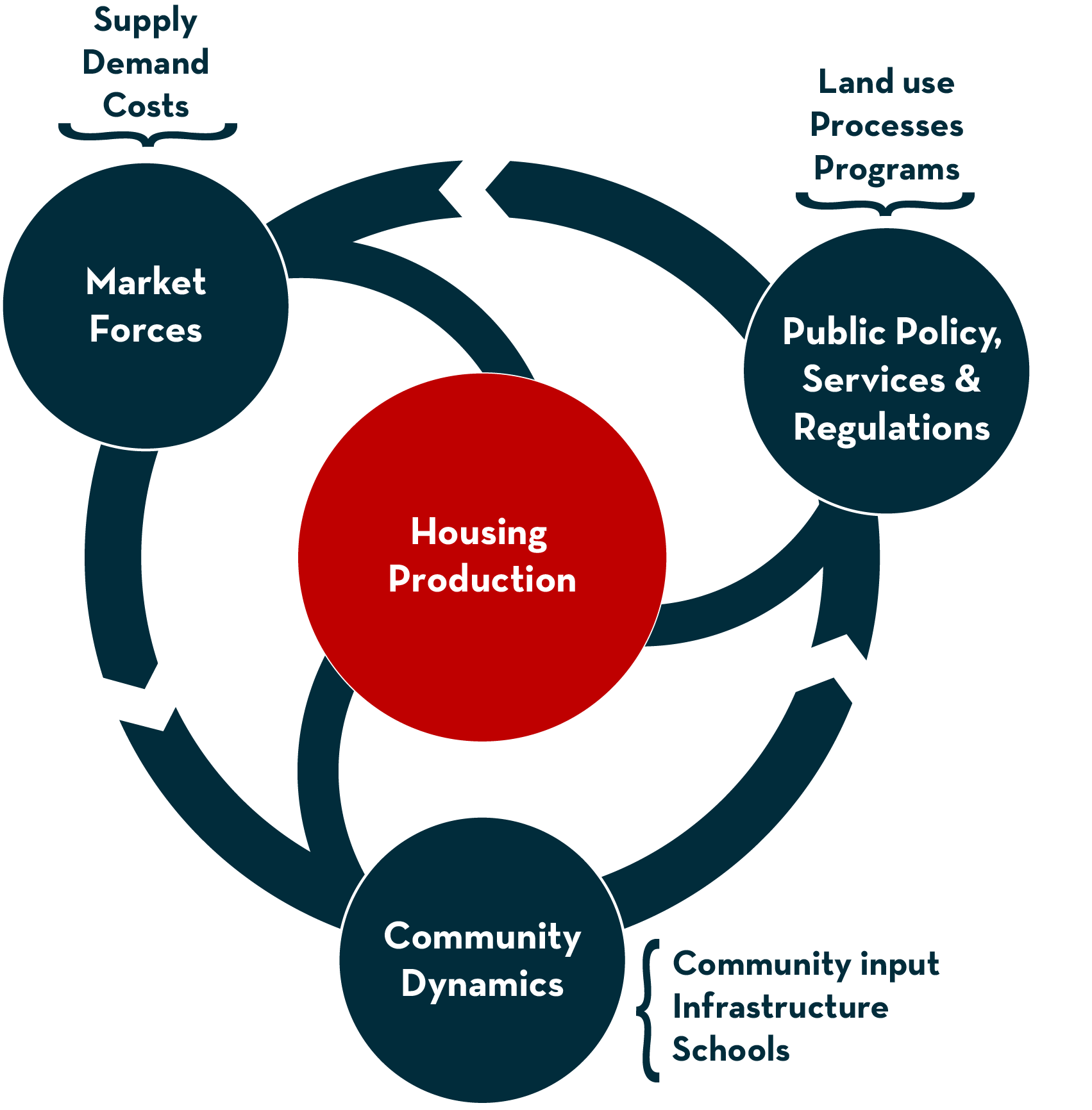 Graphical image showing the cycle of housing production